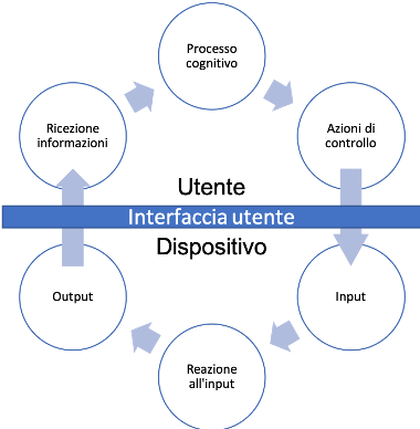 interfaccia